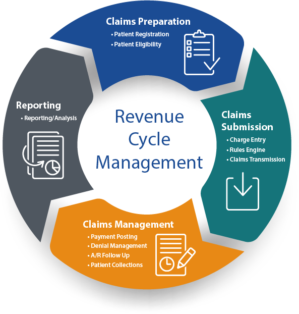 invoice and revenue cycle A revenue and collections cycle represents the business activities associated with providing goods to customers and collecting their payments  the invoice will indicate the amount to be paid.